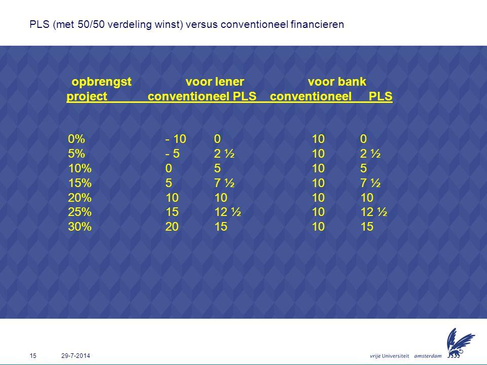 PLS (met 50/50 verdeling winst) versus conventioneel financieren