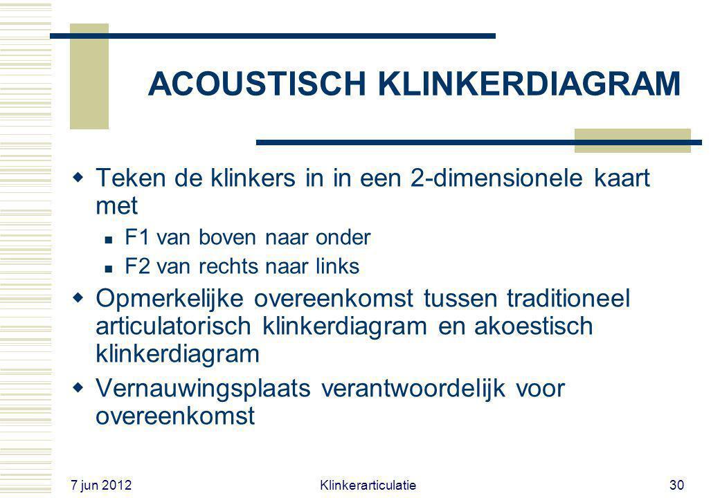 ACOUSTISCH KLINKERDIAGRAM