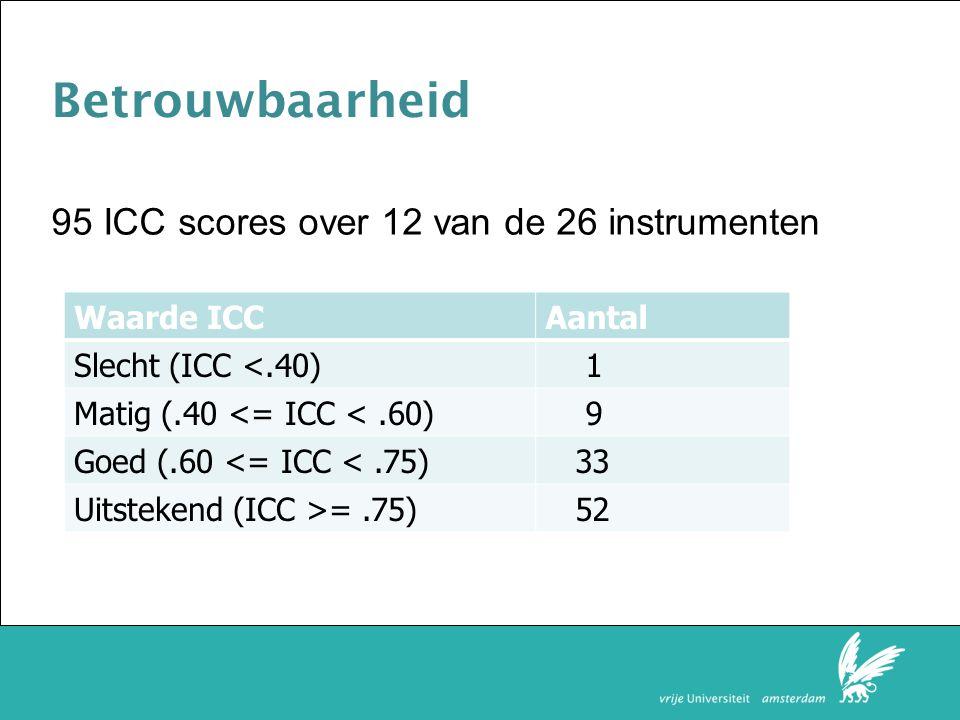 Betrouwbaarheid 95 ICC scores over 12 van de 26 instrumenten