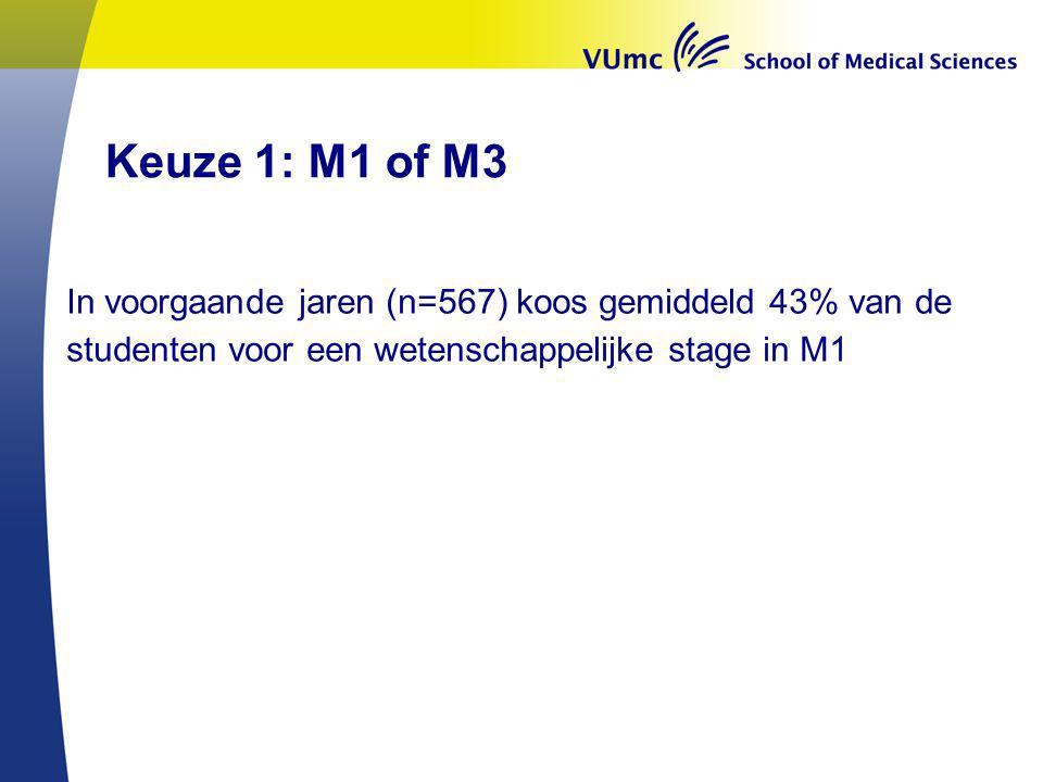 Keuze 1: M1 of M3 In voorgaande jaren (n=567) koos gemiddeld 43% van de studenten voor een wetenschappelijke stage in M1.