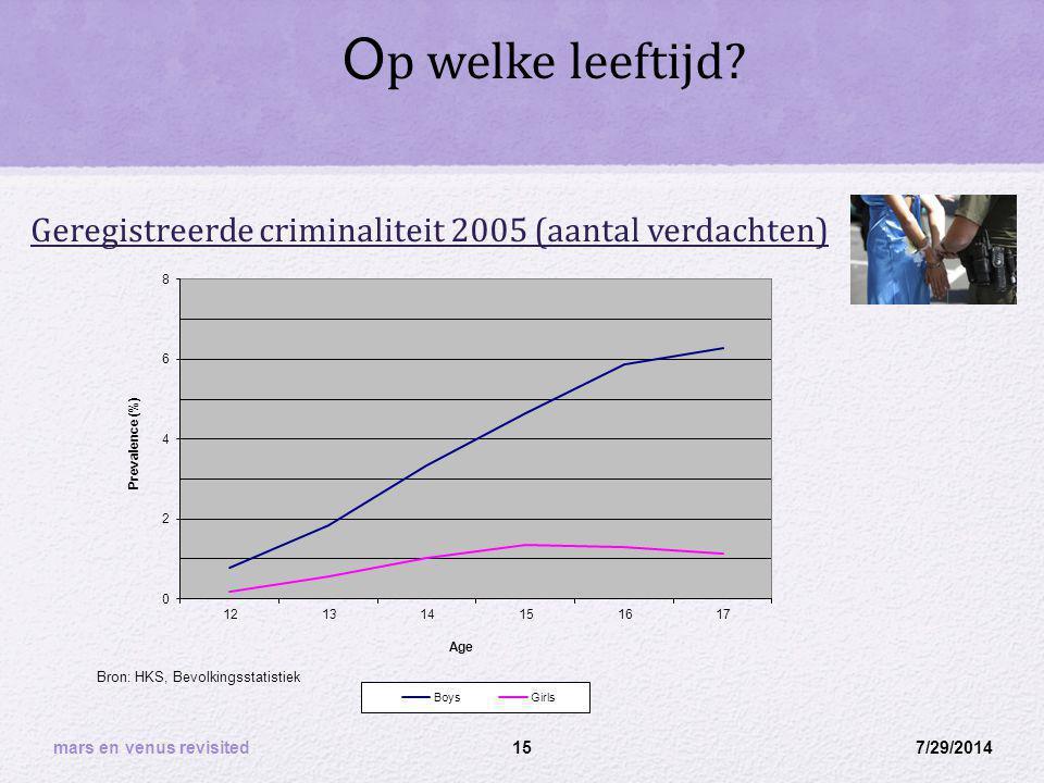 Op welke leeftijd Geregistreerde criminaliteit 2005 (aantal verdachten) Bron: HKS, Bevolkingsstatistiek.