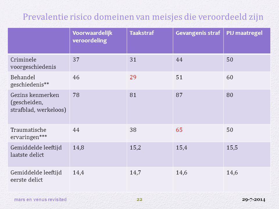 Prevalentie risico domeinen van meisjes die veroordeeld zijn