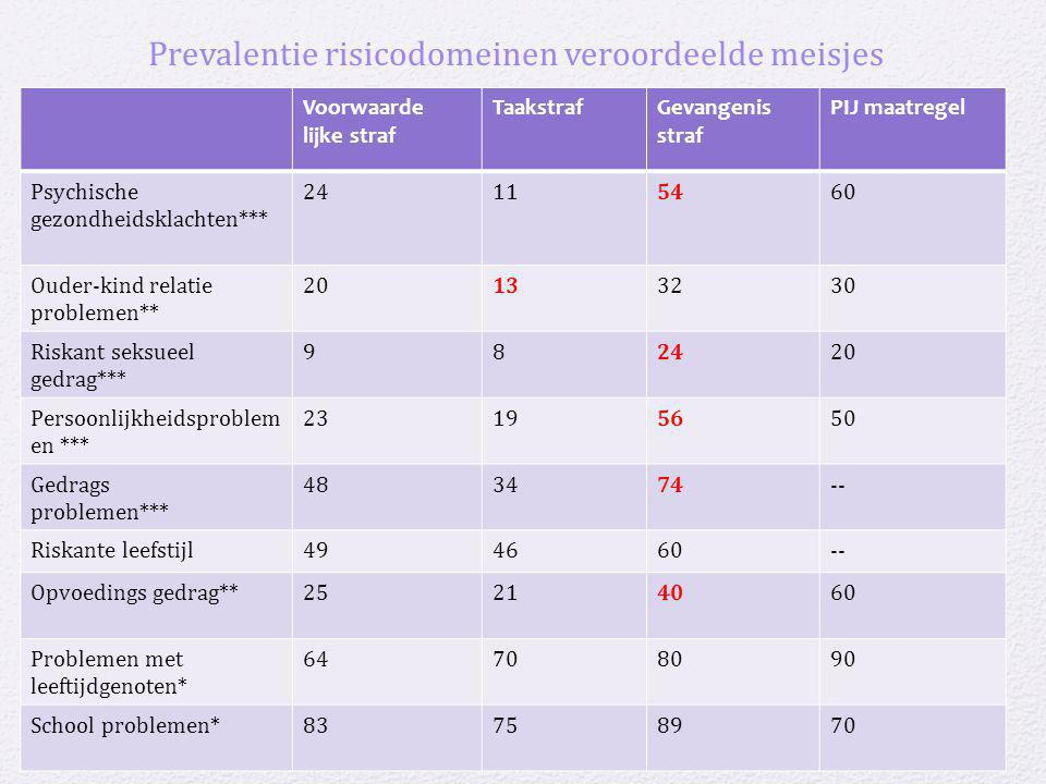 Prevalentie risicodomeinen veroordeelde meisjes