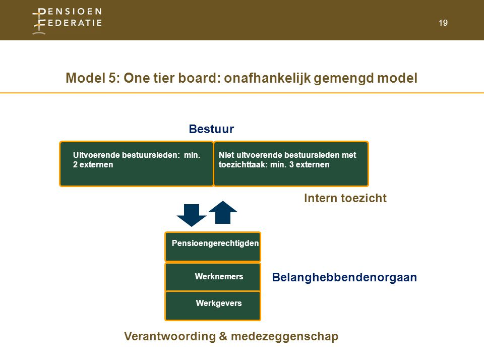 Model 5: One tier board: onafhankelijk gemengd model