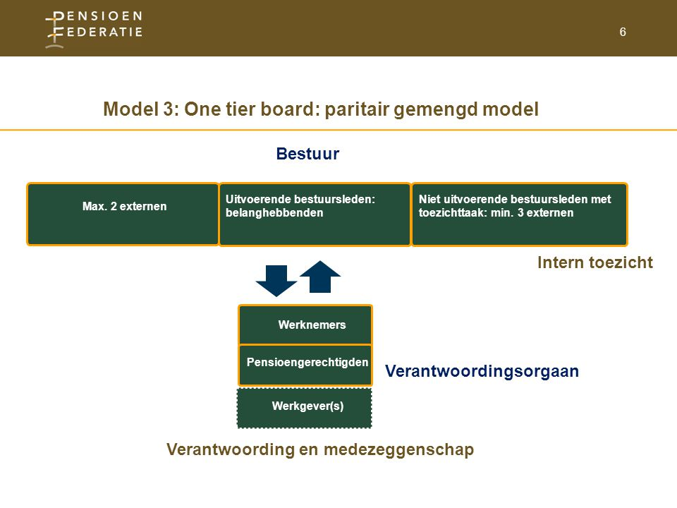 Model 3: One tier board: paritair gemengd model Pensioengerechtigden