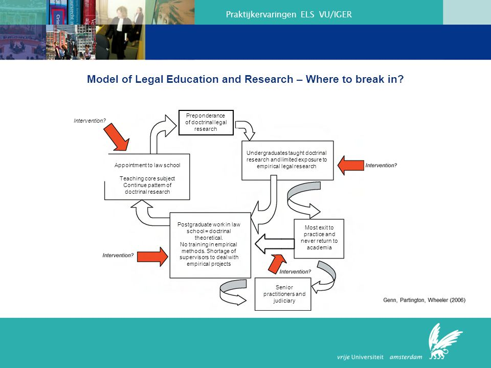 Model of Legal Education and Research – Where to break in