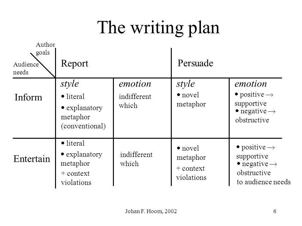 The writing plan Report Persuade Inform Entertain style emotion
