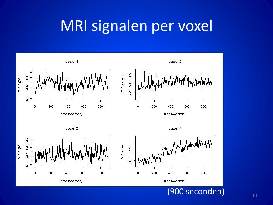 MRI signalen per voxel (900 seconden)