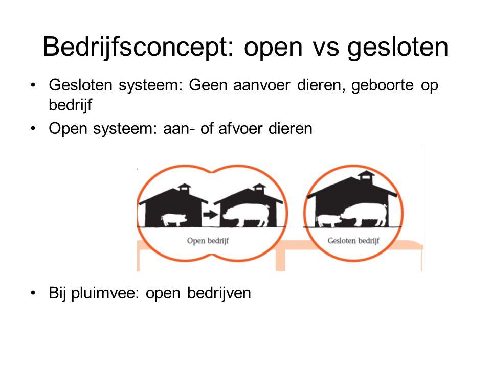Bedrijfsconcept: open vs gesloten