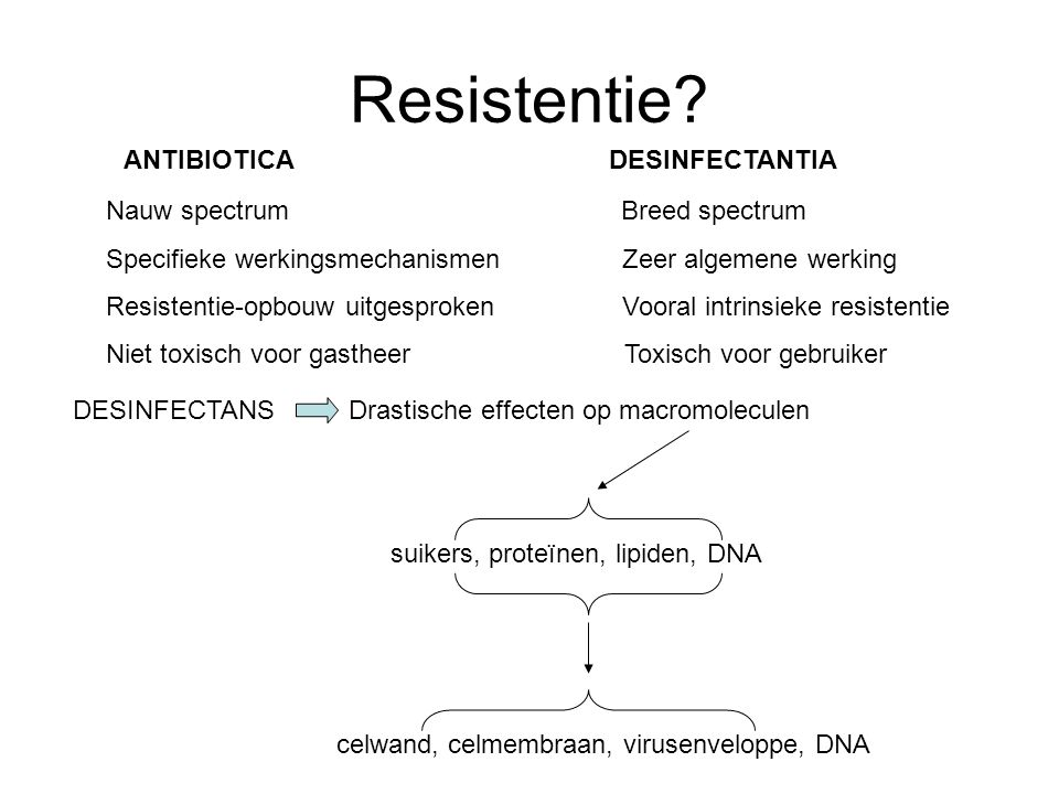 Resistentie ANTIBIOTICA DESINFECTANTIA Nauw spectrum Breed spectrum