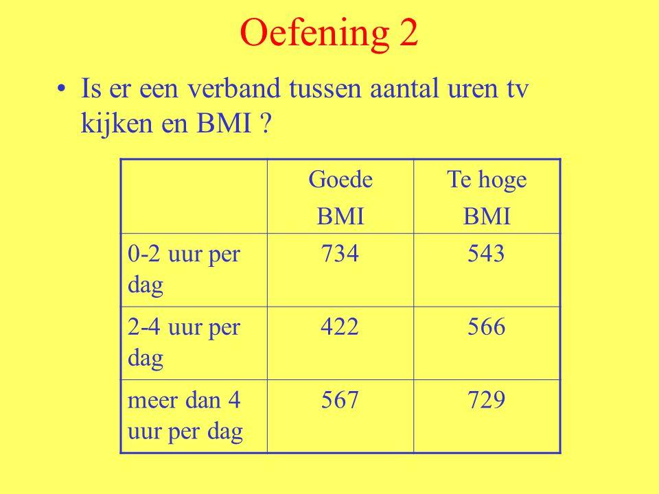 Oefening 2 Is er een verband tussen aantal uren tv kijken en BMI