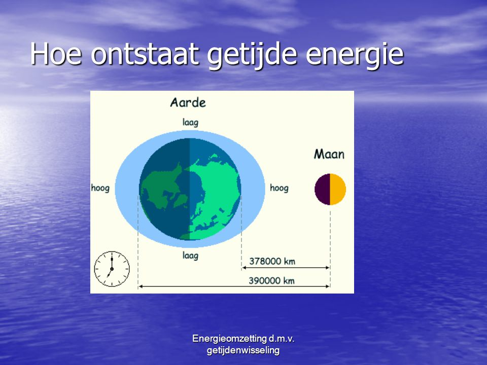 Hoe ontstaat getijde energie