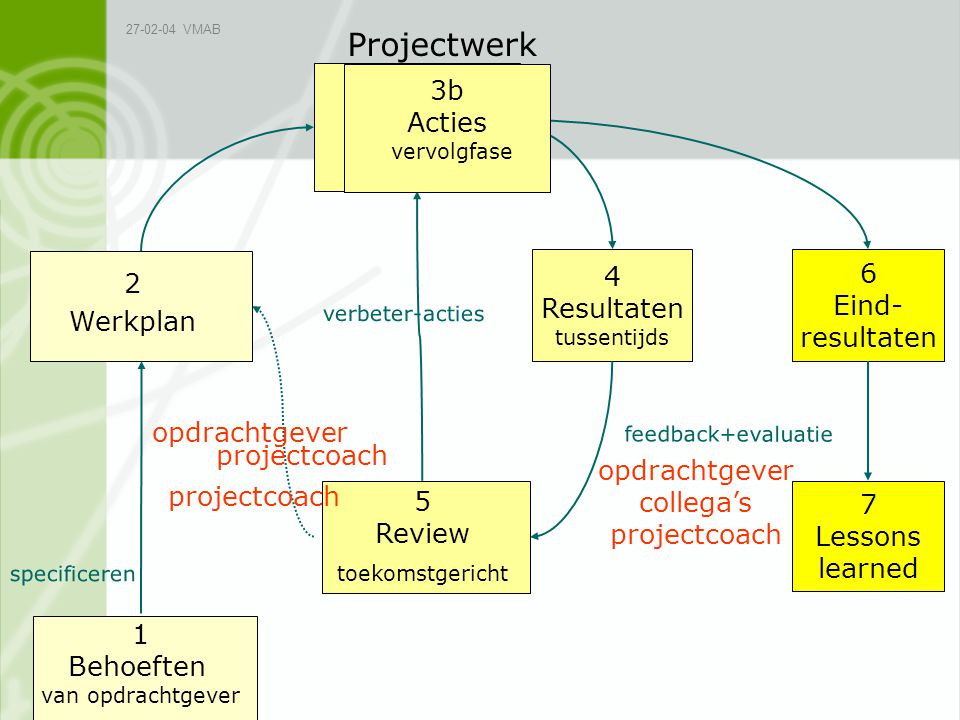 collega's projectcoach