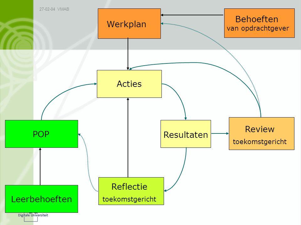 Behoeften Werkplan Acties Review Resultaten POP Reflectie