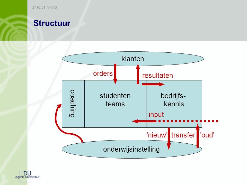 Structuur orders klanten resultaten onderwijsinstelling coaching