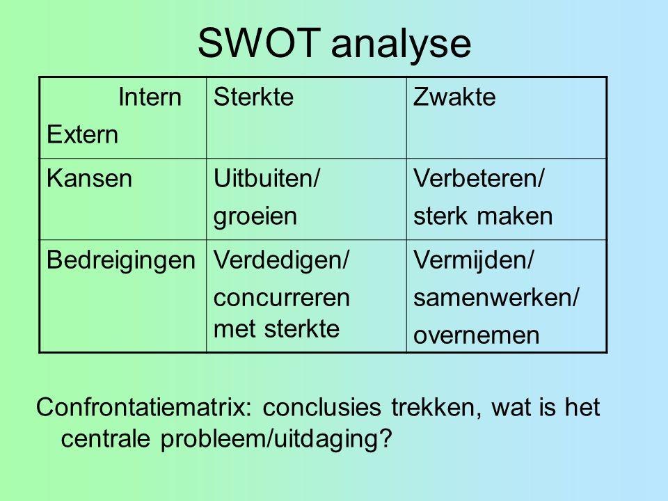 SWOT analyse Intern Extern Sterkte Zwakte Kansen Uitbuiten/ groeien