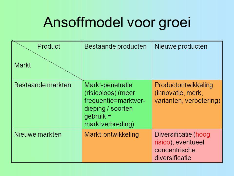 Ansoffmodel voor groei