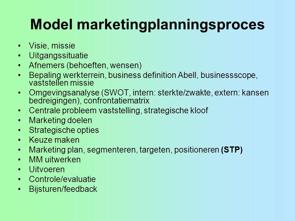 Model marketingplanningsproces