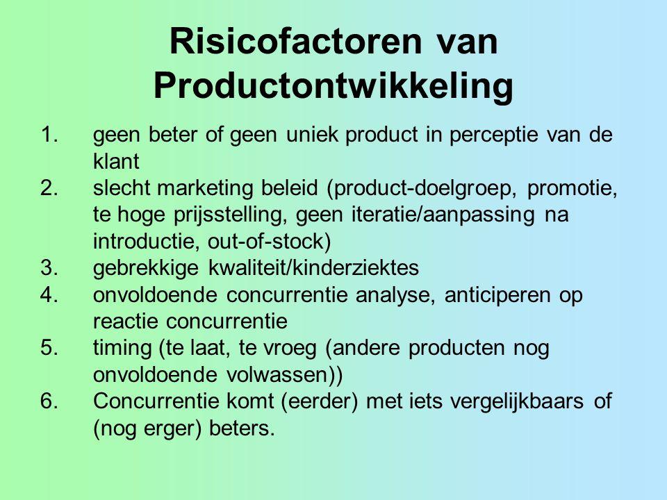 Risicofactoren van Productontwikkeling