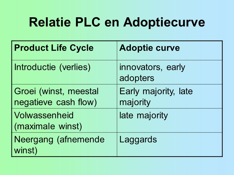 Relatie PLC en Adoptiecurve