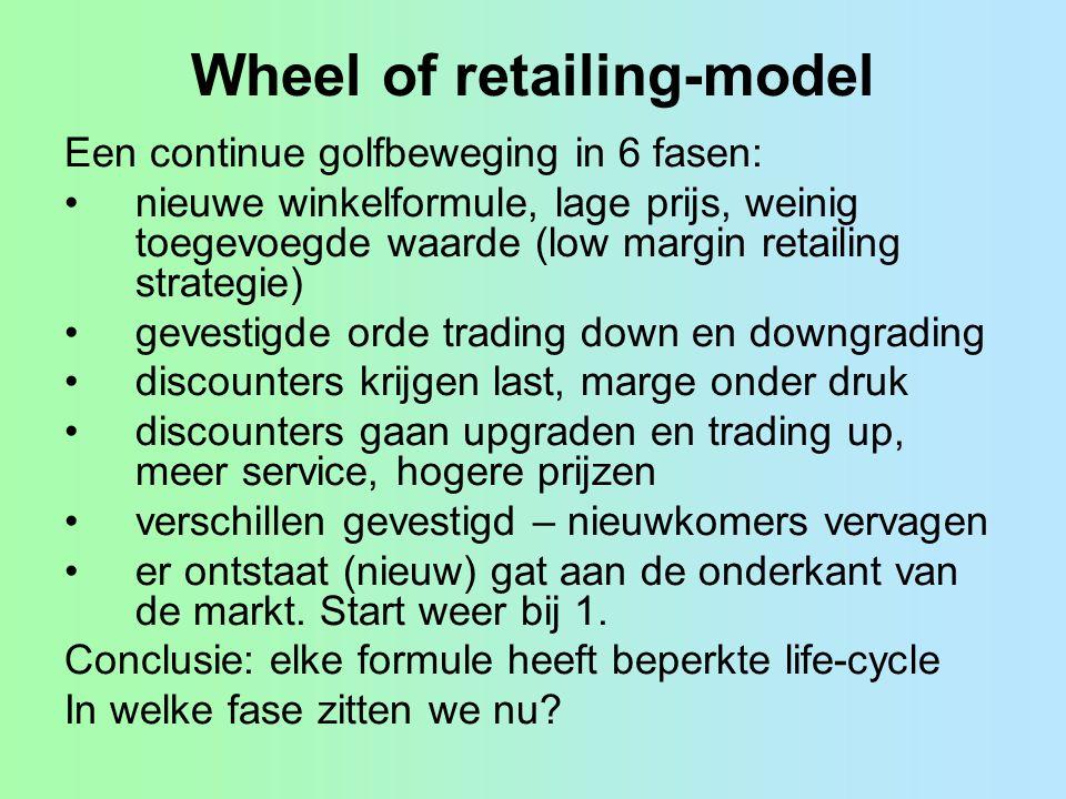 Wheel of retailing-model