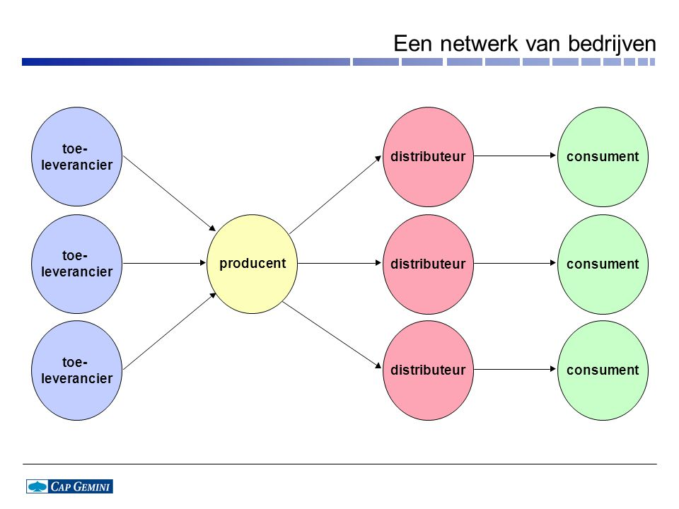 Een netwerk van bedrijven