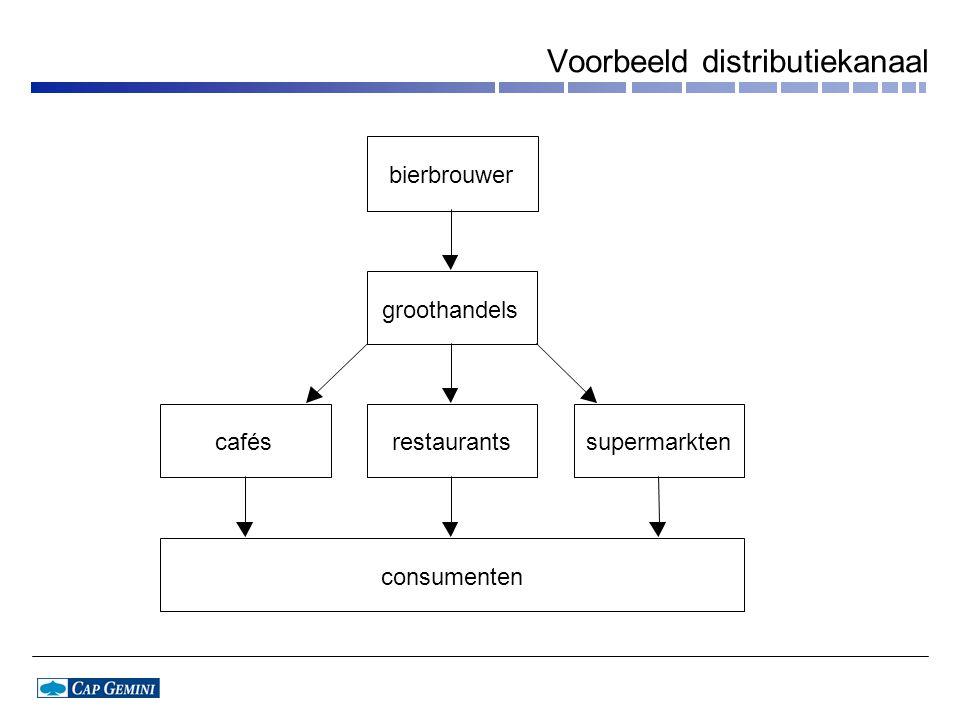 Voorbeeld distributiekanaal