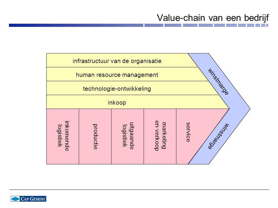 Value-chain van een bedrijf