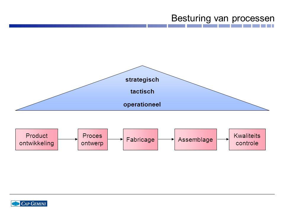 Besturing van processen