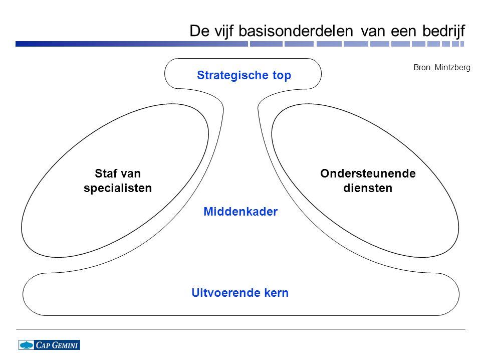 De vijf basisonderdelen van een bedrijf