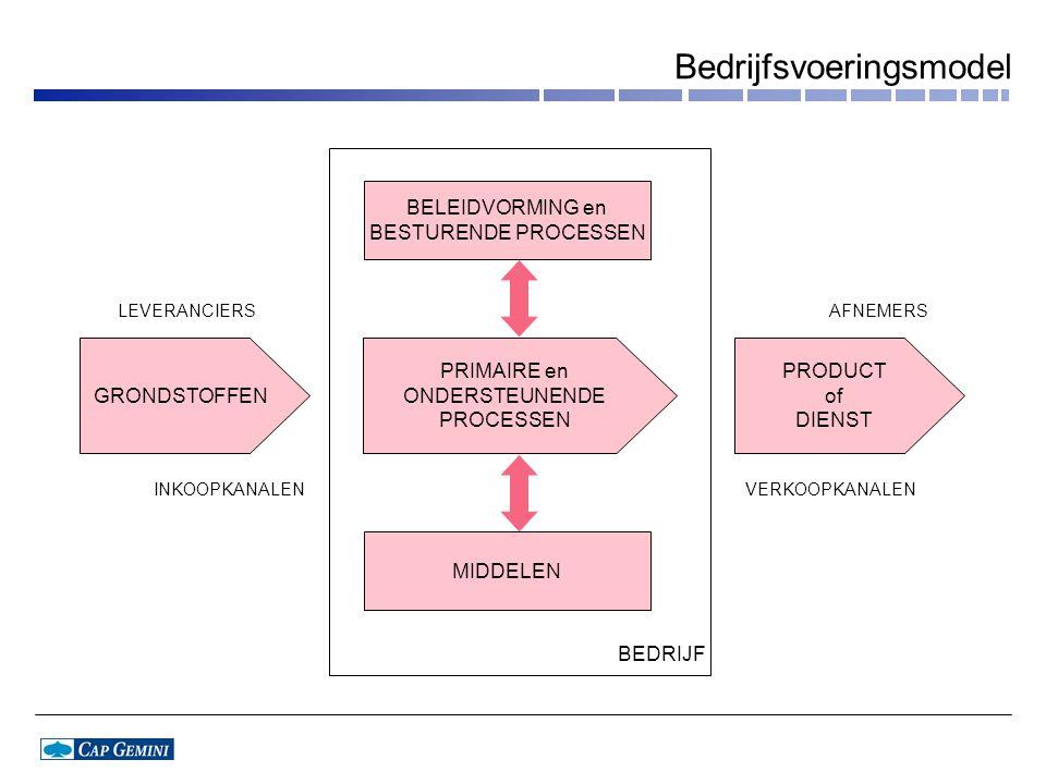 Bedrijfsvoeringsmodel