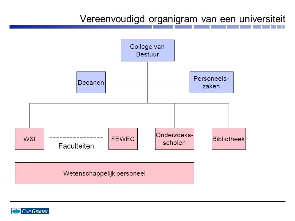 Vereenvoudigd organigram van een universiteit