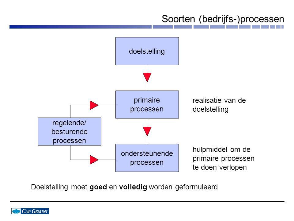 Soorten (bedrijfs-)processen