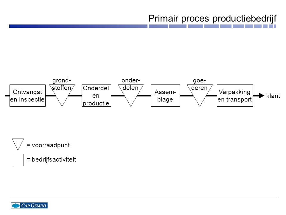 Primair proces productiebedrijf
