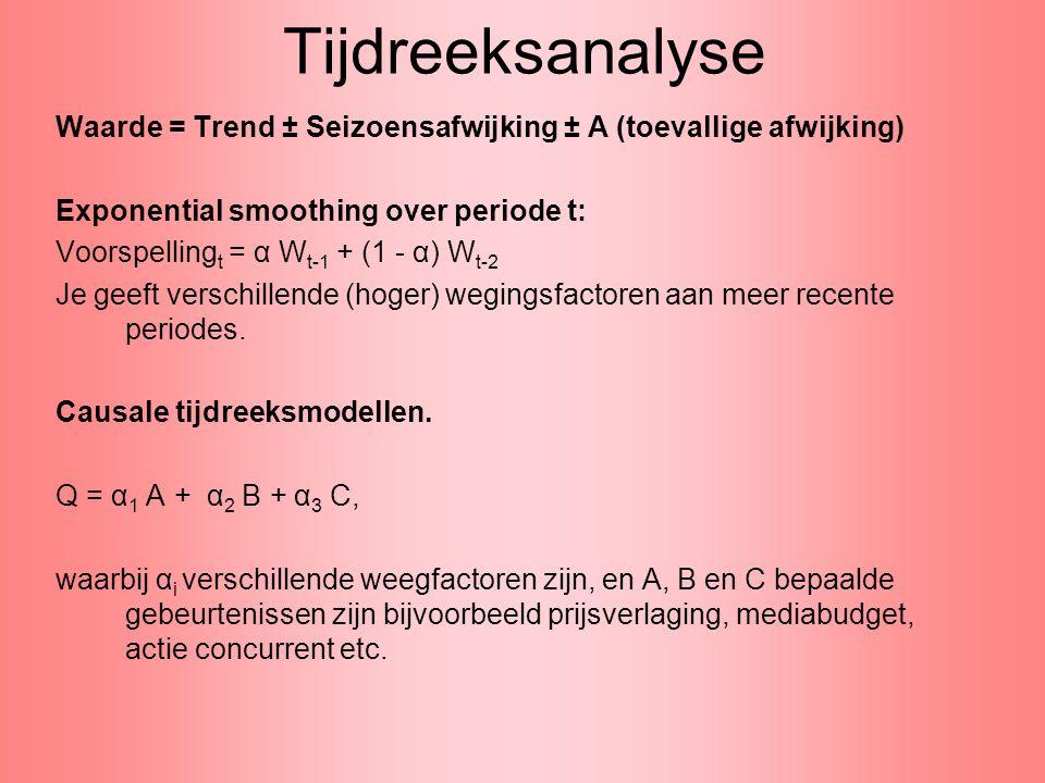 Tijdreeksanalyse Waarde = Trend ± Seizoensafwijking ± A (toevallige afwijking) Exponential smoothing over periode t: