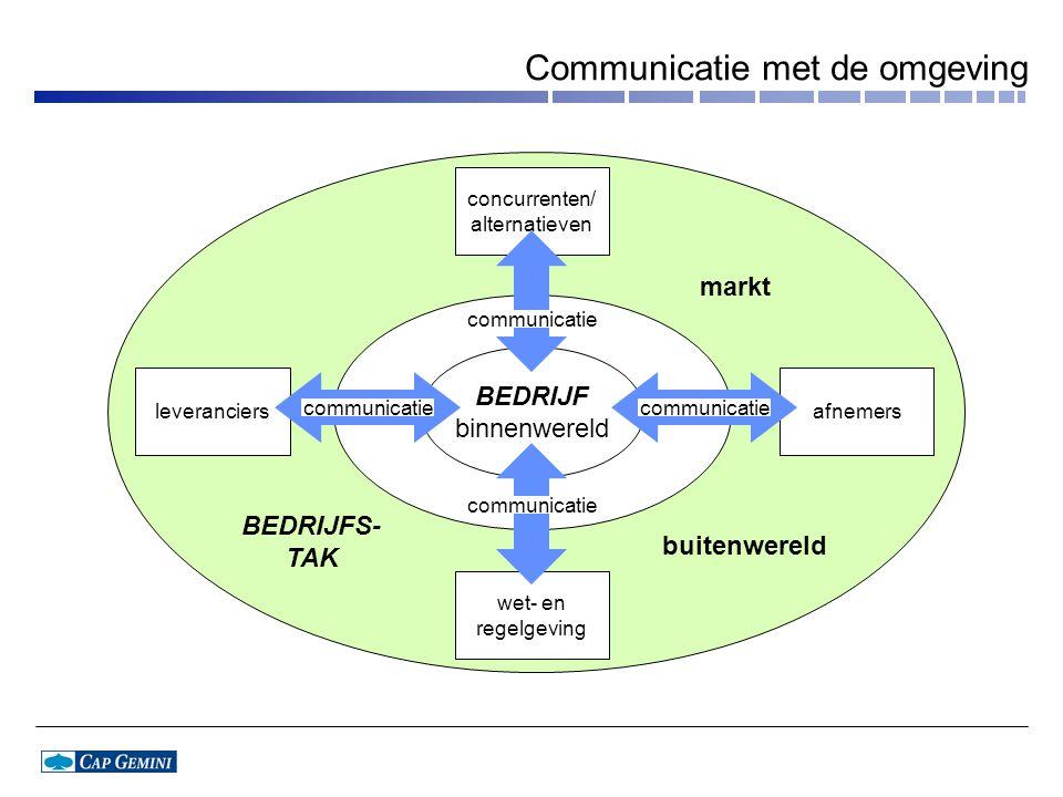 Communicatie met de omgeving