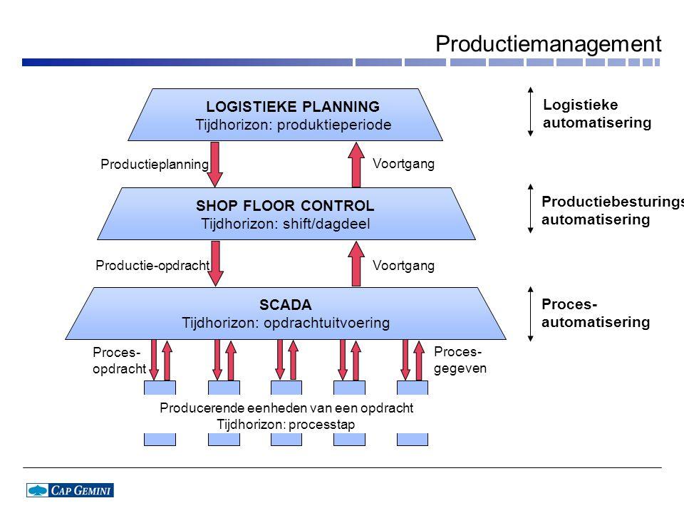 Productiemanagement LOGISTIEKE PLANNING Logistieke automatisering