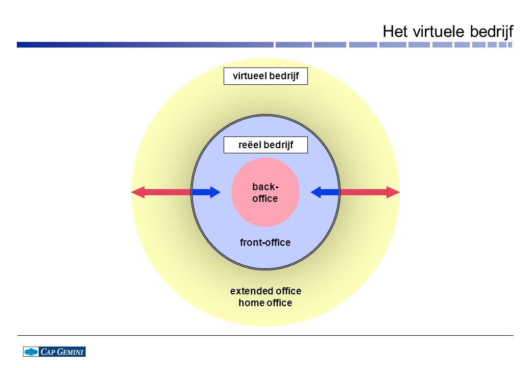 Het virtuele bedrijf virtueel bedrijf reëel bedrijf back- office