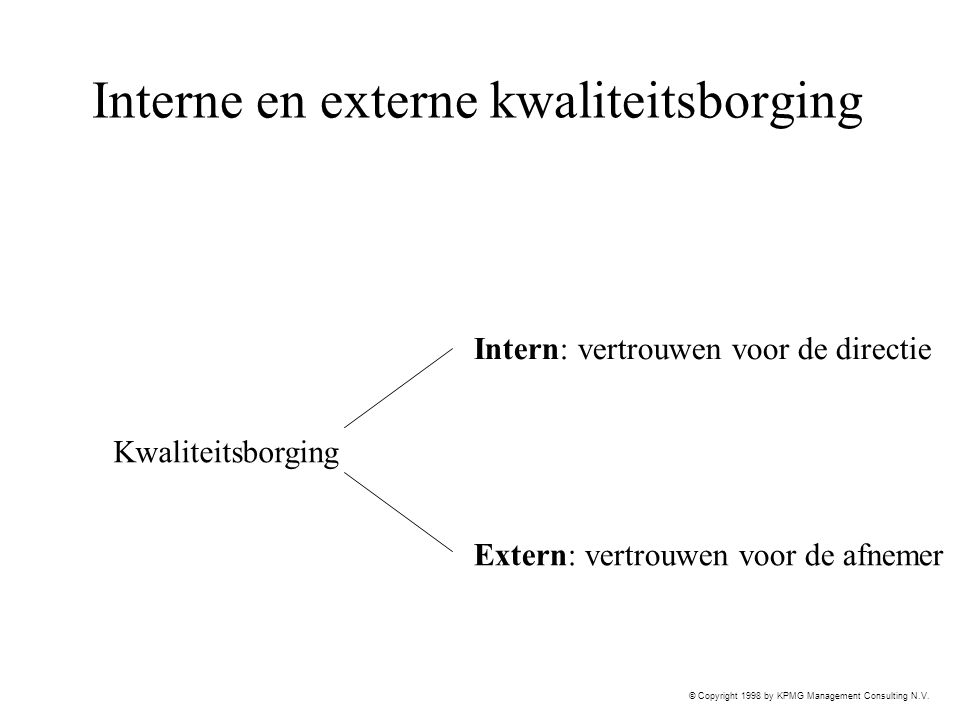 Interne en externe kwaliteitsborging