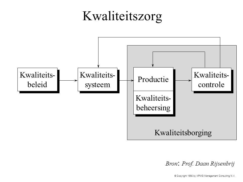 Kwaliteitszorg Kwaliteits- beleid Kwaliteits- systeem Productie