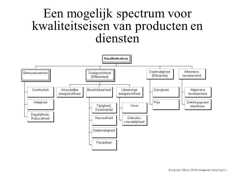 Een mogelijk spectrum voor kwaliteitseisen van producten en diensten