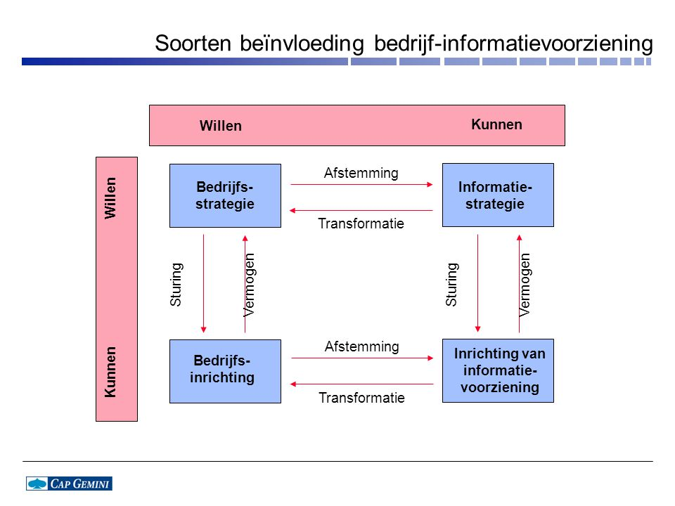 Soorten beïnvloeding bedrijf-informatievoorziening