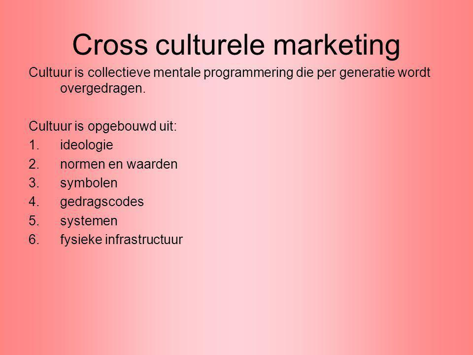 Cross culturele marketing