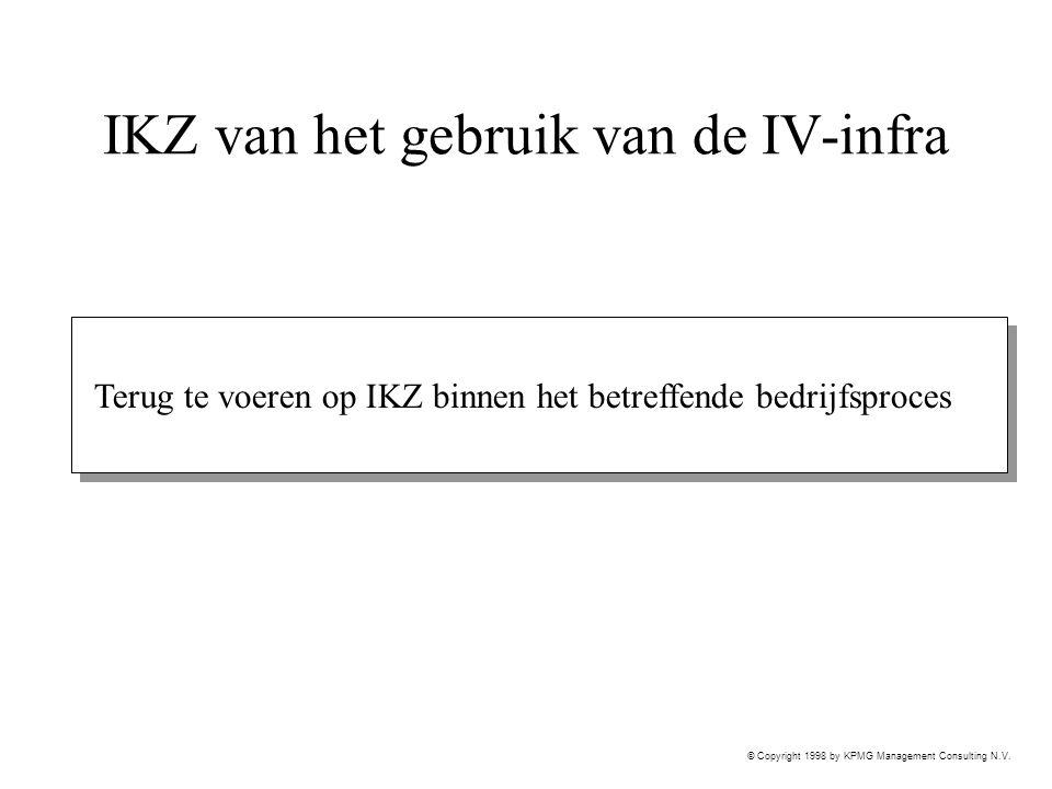 IKZ van het gebruik van de IV-infra