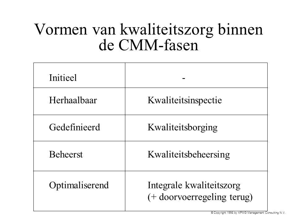 Vormen van kwaliteitszorg binnen de CMM-fasen