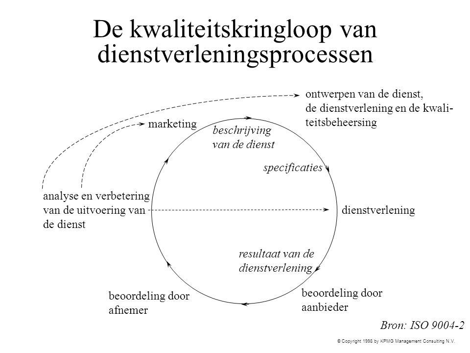 De kwaliteitskringloop van dienstverleningsprocessen
