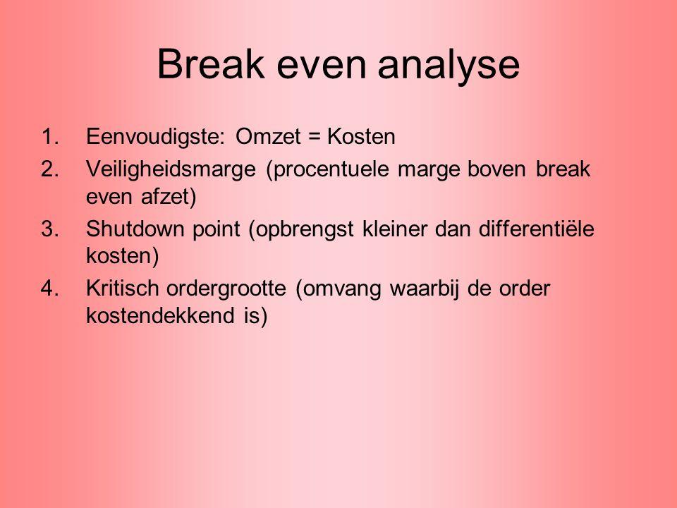 Break even analyse Eenvoudigste: Omzet = Kosten
