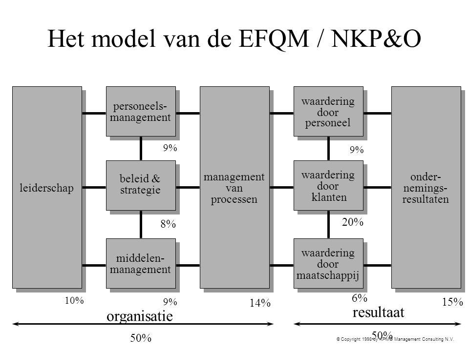 Het model van de EFQM / NKP&O