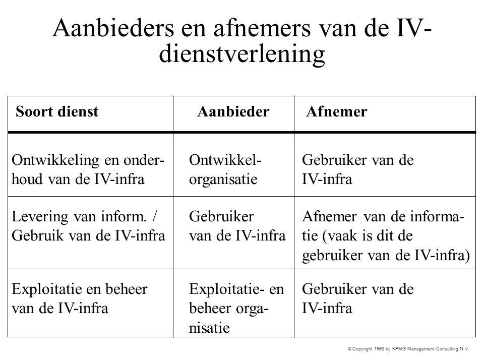 Aanbieders en afnemers van de IV-dienstverlening