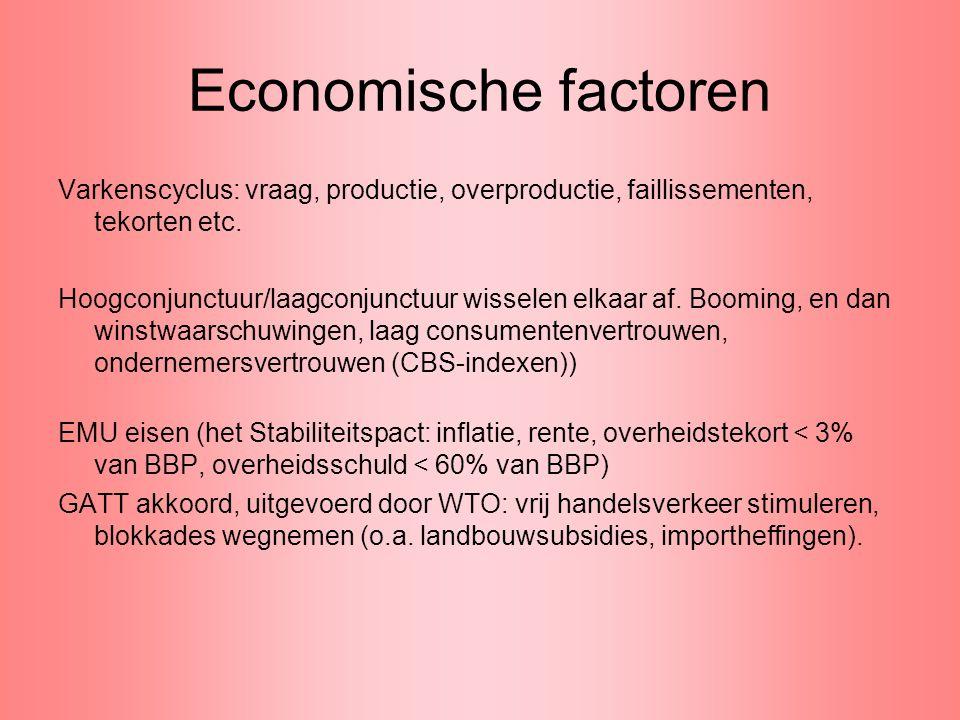 Economische factoren Varkenscyclus: vraag, productie, overproductie, faillissementen, tekorten etc.
